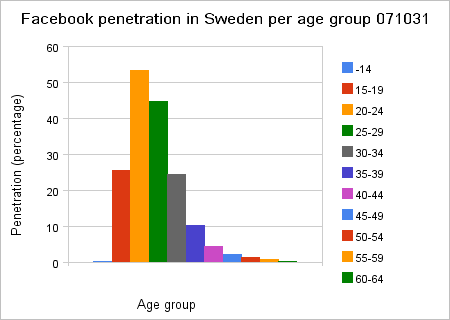 Close to one million Facebook users in Sweden
